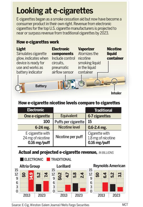 electronic cigarettes 7 eleven