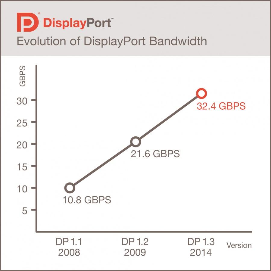 DisplayPort 1.3 Standard