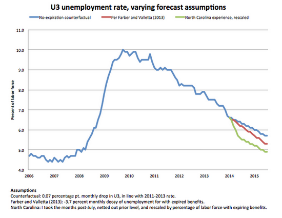 unemployment-extrapolation