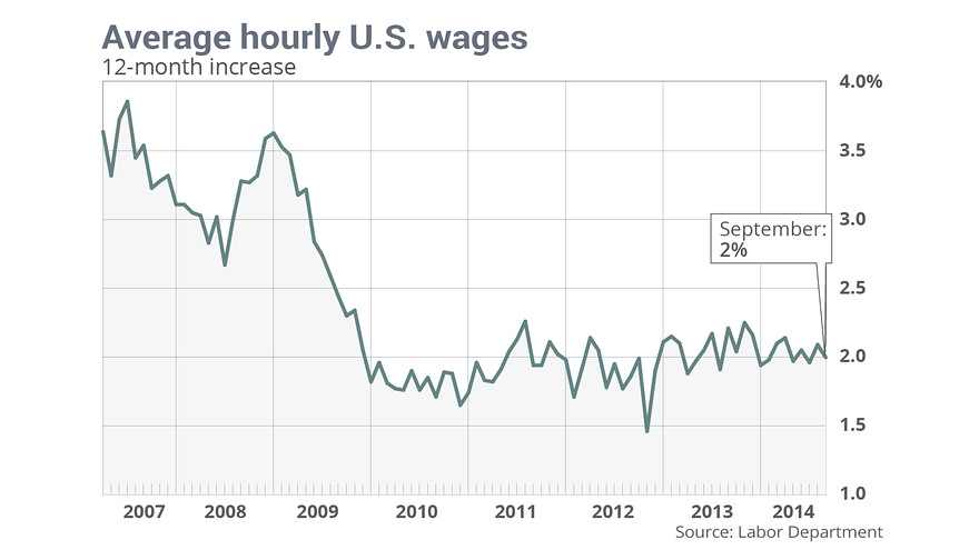 Slow Wage Growth despite Solid Hiring Streaks