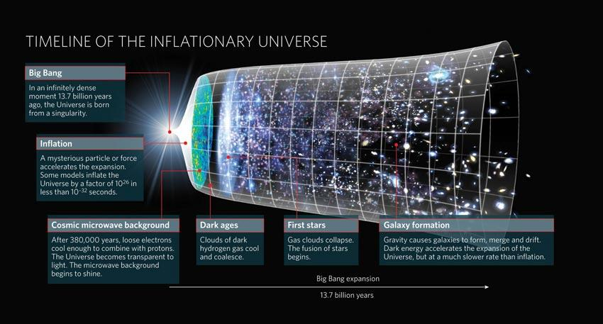 universe inflation theory
