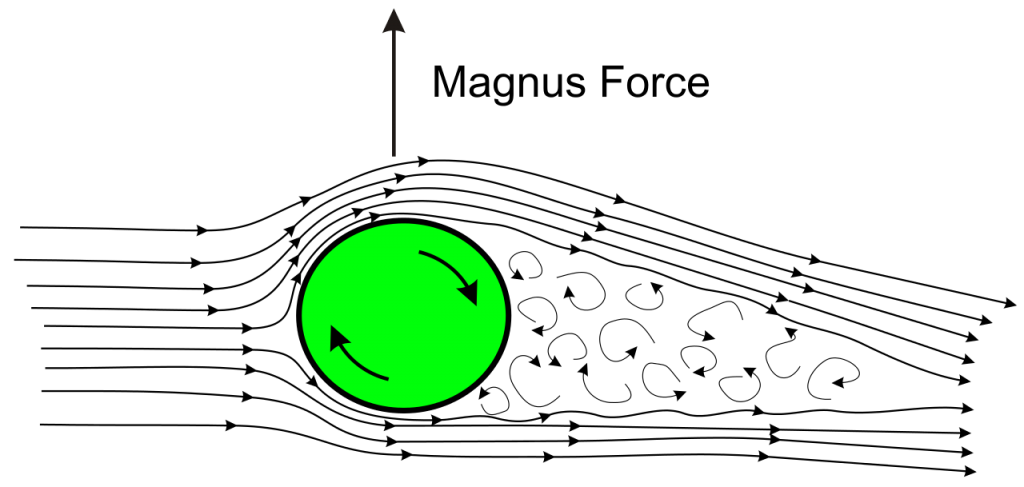 """""""illustration of the magnus effect on a ball"""""""