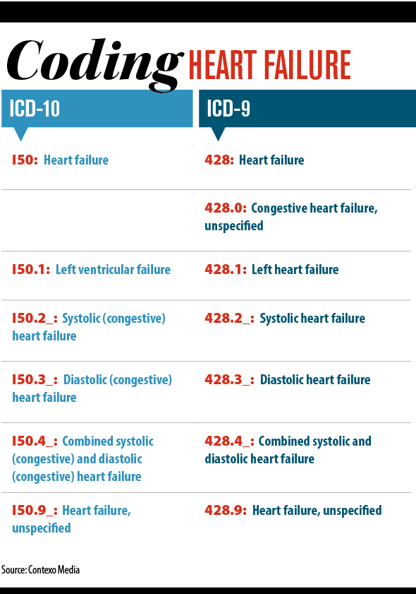 Icd-10 effective date in Melbourne