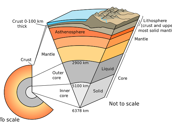 earth crust scheme