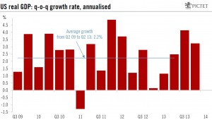U.S. Economy Bouncing Back in the Second Quarter