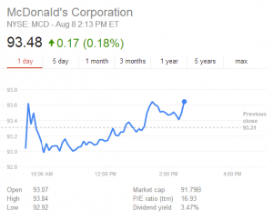 McDonald's Shares under Pressure while Investors Lose their Appetite
