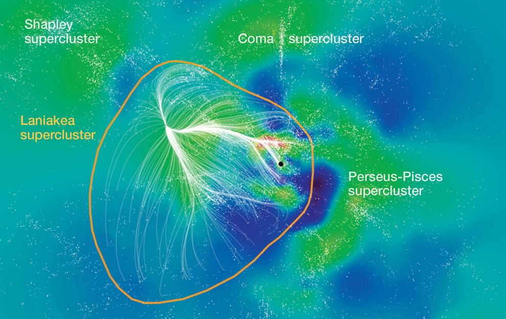 Milky Way Rests in the Laniakea Supercluster of Galaxies