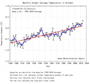 Humanity Has Just Experienced the Warmest October on Record