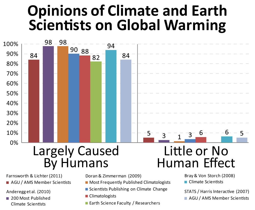 Serious Disagreements between Scientists and Public