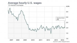 US Still Facing Slow Wage Growth despite Solid Hiring Streaks