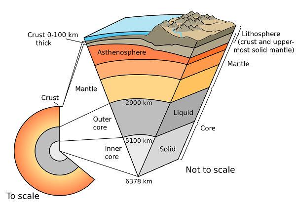 earth crust scheme
